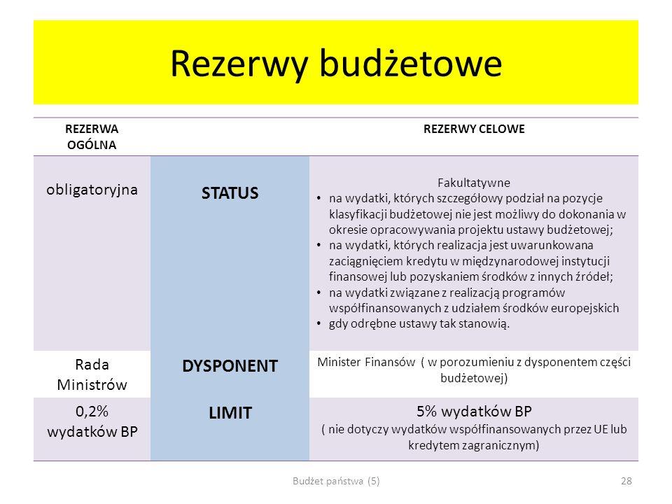 Rezerwy budżetowe REZERWA OGÓLNA REZERWY CELOWE obligatoryjna STATUS Fakultatywne na wydatki, których szczegółowy podział na pozycje klasyfikacji budż