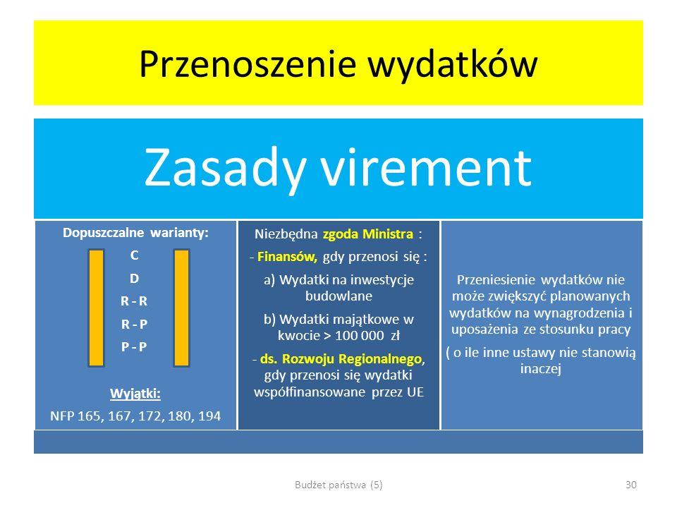 Przenoszenie wydatków Zasady virement Dopuszczalne warianty: C D R-R R-P P-P Wyjątki: NFP 165, 167, 172, 180, 194 Niezbędna zgoda Ministra : - Finansó