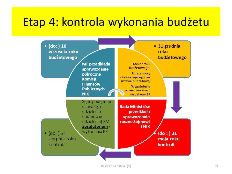 Etap 4: kontrola wykonania budżetu (do : ) 31 maja roku kontroli (do: ) 31 sierpnia roku kontroli 31 grudnia roku budżetowego (do: ) 10 września roku