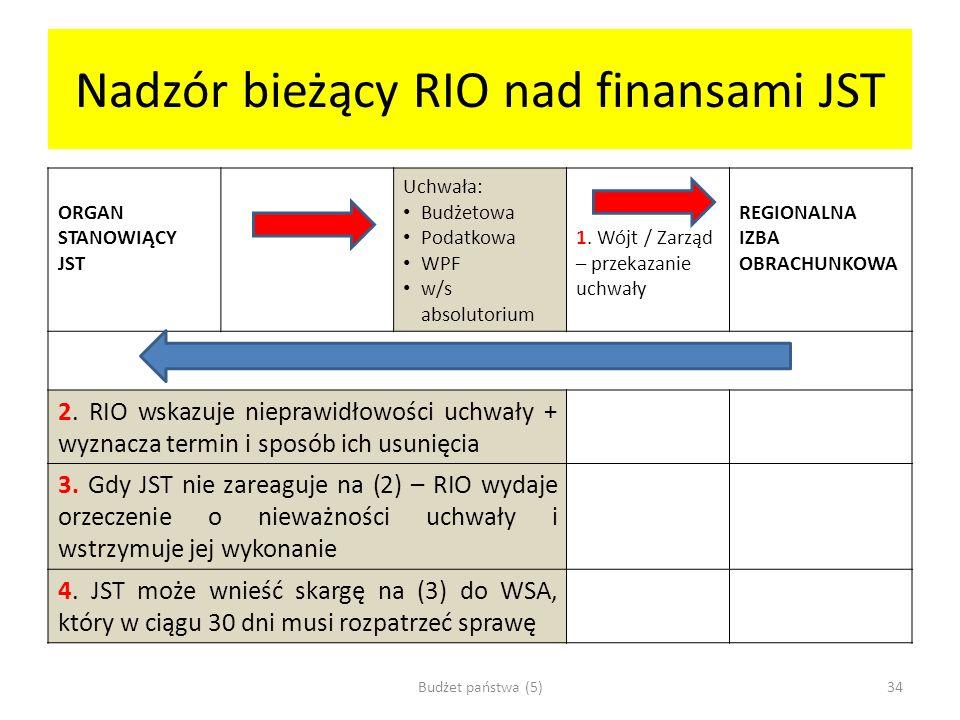 Nadzór bieżący RIO nad finansami JST ORGAN STANOWIĄCY JST Uchwała: Budżetowa Podatkowa WPF w/s absolutorium 1. Wójt / Zarząd – przekazanie uchwały REG