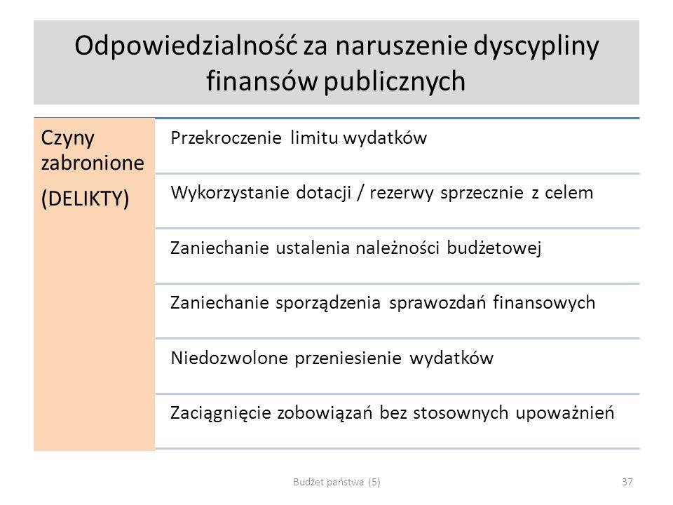 Odpowiedzialność za naruszenie dyscypliny finansów publicznych Czyny zabronione (DELIKTY) Przekroczenie limitu wydatków Wykorzystanie dotacji / rezerw
