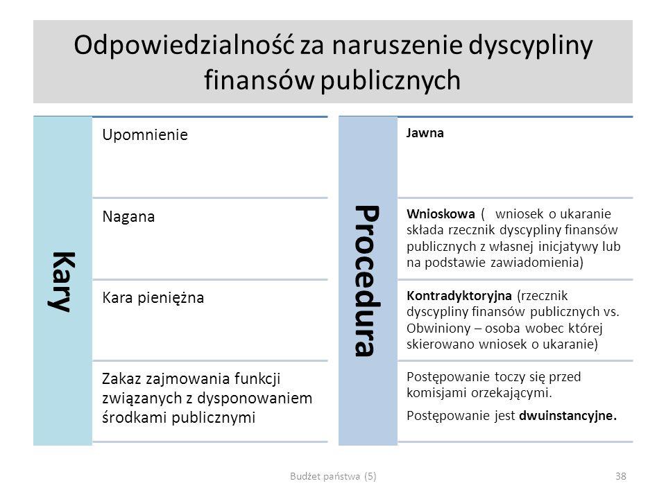 Odpowiedzialność za naruszenie dyscypliny finansów publicznych Kary Upomnienie Nagana Kara pieniężna Zakaz zajmowania funkcji związanych z dysponowani