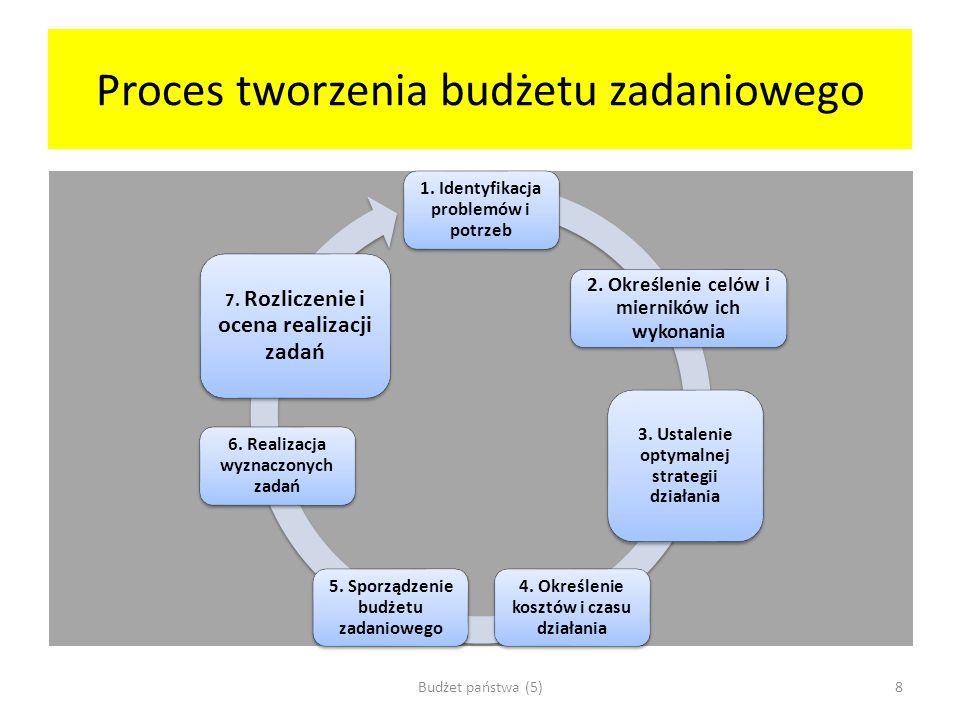 Proces tworzenia budżetu zadaniowego 1. Identyfikacja problemów i potrzeb 2. Określenie celów i mierników ich wykonania 3. Ustalenie optymalnej strate