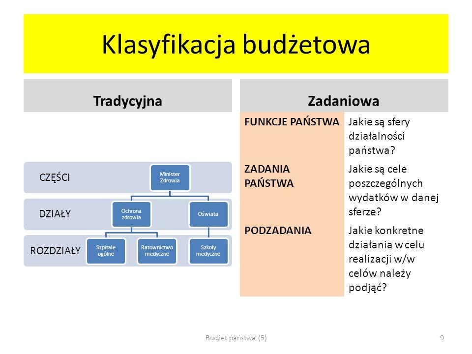 Przykład klasyfikacji zadaniowej Wydatki 13 Wydatki 14 Wydatki 15 F: Funkcja Z: Zadanie P: Podzadania / miernikiWartość bazowa 12 Efekt 13 Efekt 14 - 15 Efekt 16 F 6: Polityka gospodarcza kraju Z: Stabilny i zrównoważony rozwój gospodarki polskiej PKB PL per capita w relacji do PKB EU – 27 per capita 66%67%Wzrost71% Z: bezpieczeństwo energetyczne kraju Udział produkcji energii elektrycznej z paliw pochodzenia krajowego w krajowej produkcji energetycznej 94%85%Stabilny85% Nadwyżka mocy dyspozycyjnych elektrowni krajowych w stosunku do maksymalnego krajowego zapotrzebowania mocy 16%>10%stabilna>10% F3: Edukacja, wychowanie, opieka X złX + 0,01 mln zł X + 0,02 mln zł Z: Upowszechnienie przedszkolne Odsetek dzieci w wieku 3-5 lat objętych wychowaniem przedszkolnym 72,7%76Wzrost86% Budżet państwa (5)10