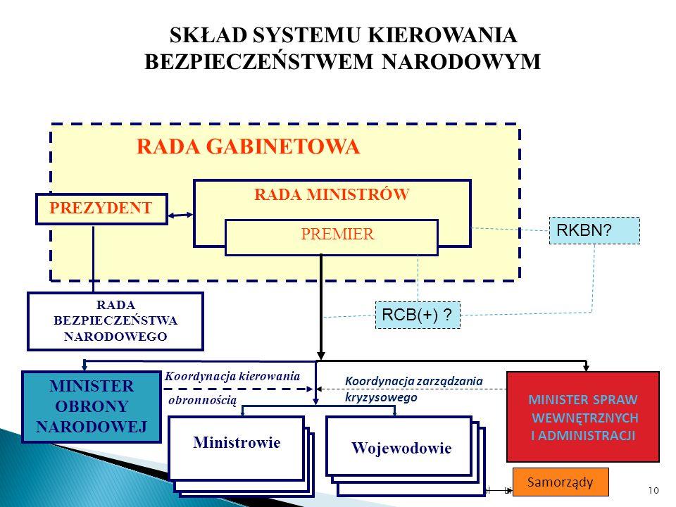 Listopad 2009www.koziej.pl10 SKŁAD SYSTEMU KIEROWANIA BEZPIECZEŃSTWEM NARODOWYM RADA BEZPIECZEŃSTWA NARODOWEGO MINISTER OBRONY NARODOWEJ Ministrowie W