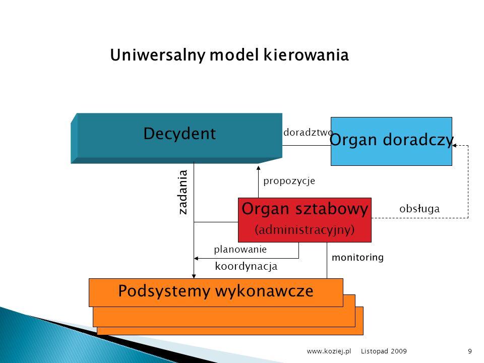 Listopad 2009www.koziej.pl9 Decydent Organ doradczy Podsystemy wykonawcze Organ sztabowy (administracyjny) koordynacja obsługa zadania Uniwersalny mod