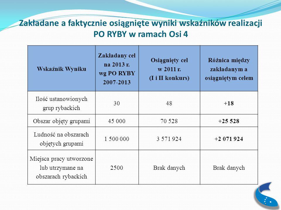 Nabory Wniosków o Dofinansowanie (WoD) Lokalne Grupy Rybackie (LGR) wybrane w pierwszym naborze, ogłoszonym przez Ministra RiRW (październik 2010r.) rozpoczęły ogłaszanie pierwszych konkursów w ramach realizacji Lokalnych Strategii Rozwoju Obszarów Rybackich już od II kwartału 2011r.