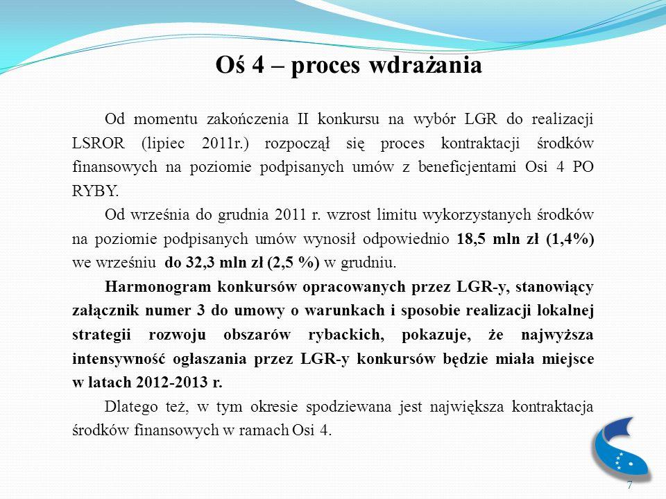 Oś 4 – proces wdrażania Tabela nr 2 przedstawia zbiorcze dane dla Osi 4 w okresie od października 2011r.
