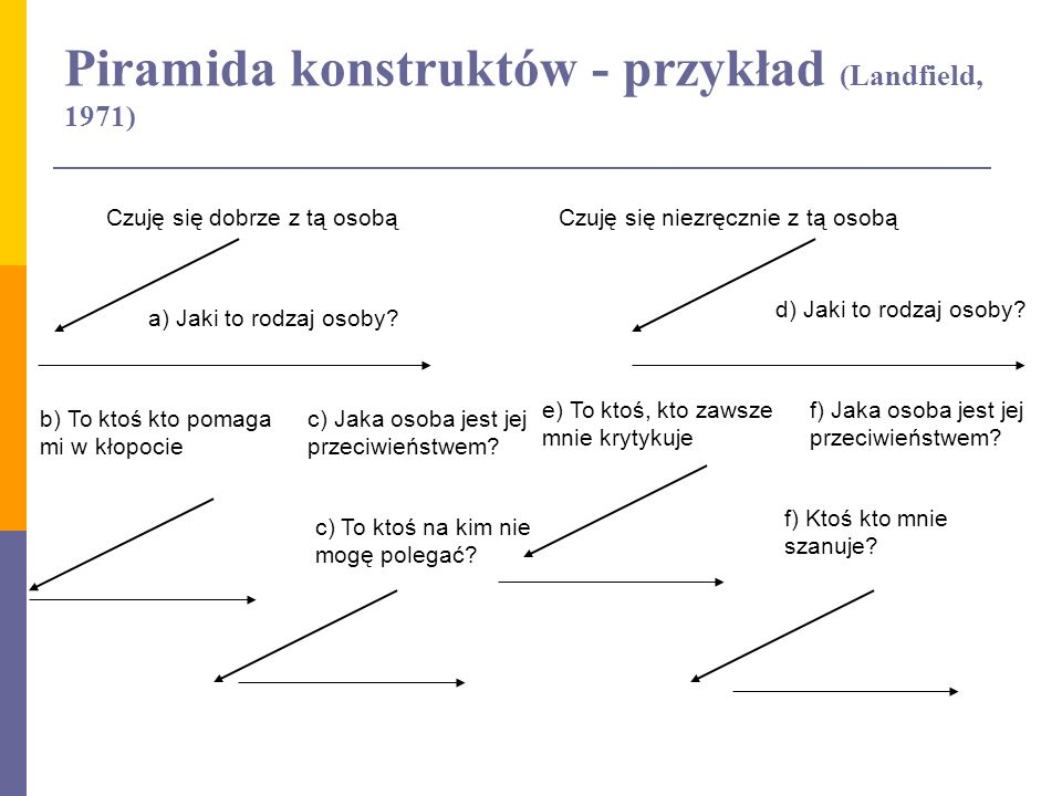 Piramida konstruktów - przykład (Landfield, 1971) Czuję się dobrze z tą osobąCzuję się niezręcznie z tą osobą a) Jaki to rodzaj osoby? d) Jaki to rodz