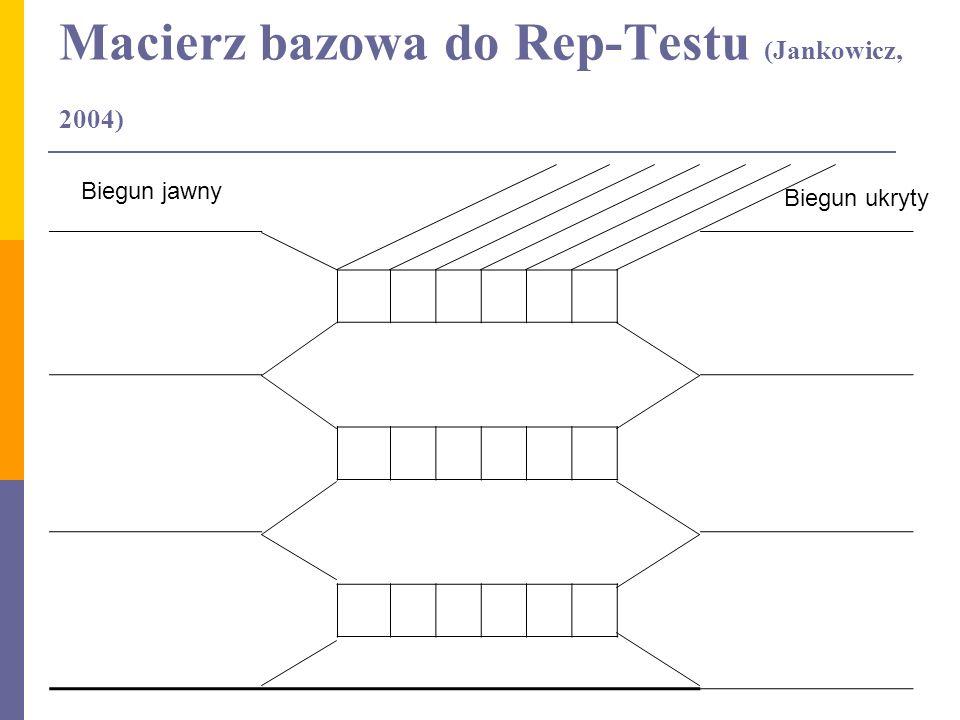 Macierz bazowa do Rep-Testu (Jankowicz, 2004) Biegun jawny Biegun ukryty