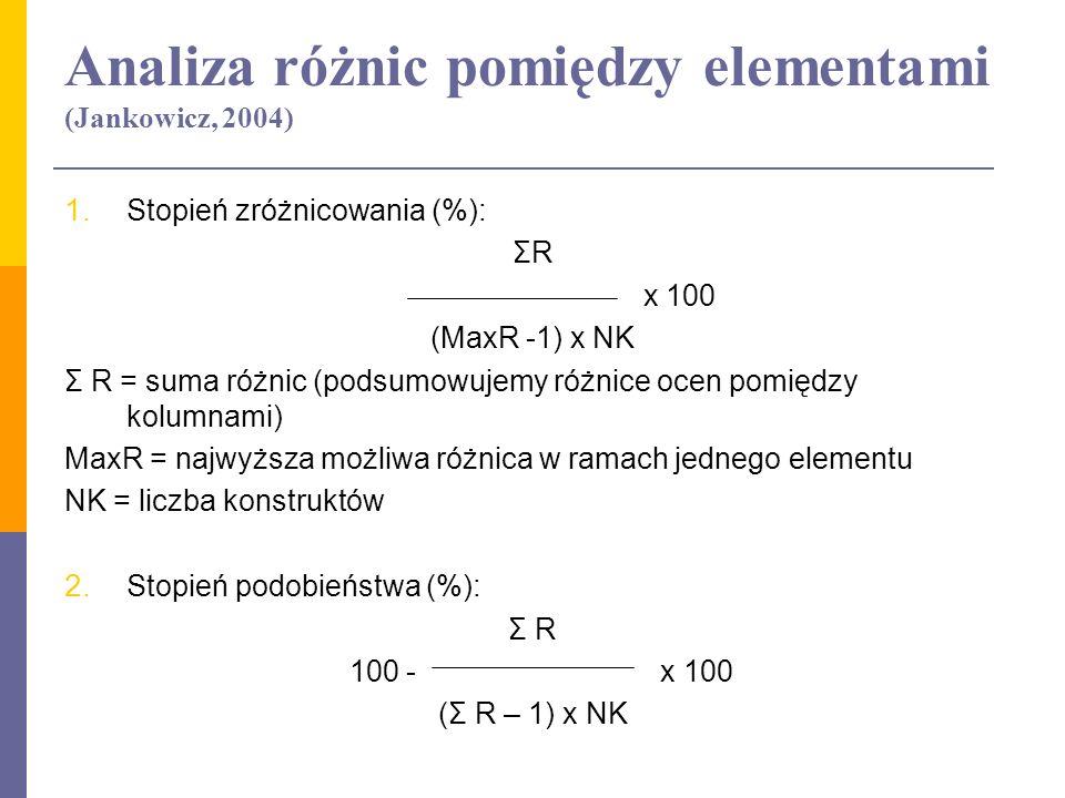 Analiza różnic pomiędzy elementami (Jankowicz, 2004) 1. Stopień zróżnicowania (%): ΣR x 100 (MaxR -1) x NK Σ R = suma różnic (podsumowujemy różnice oc