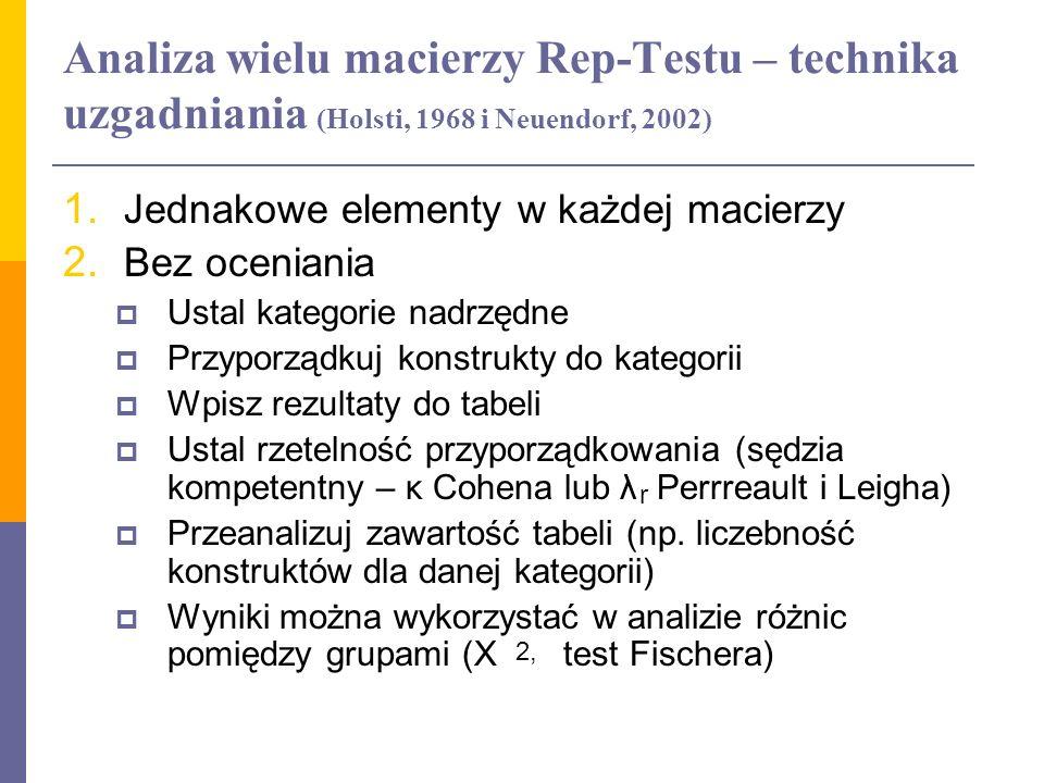 Analiza wielu macierzy Rep-Testu – technika uzgadniania (Holsti, 1968 i Neuendorf, 2002) 1. Jednakowe elementy w każdej macierzy 2. Bez oceniania Usta