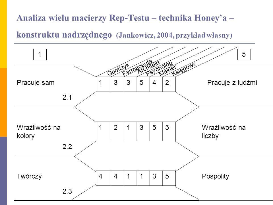 Analiza wielu macierzy Rep-Testu – technika Honeya – konstruktu nadrzędnego (Jankowicz, 2004, przykład własny) Pracuje sam133542Pracuje z ludźmi 2.1 W