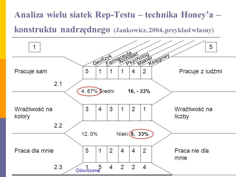 Analiza wielu siatek Rep-Testu – technika Honeya – konstruktu nadrzędnego (Jankowicz, 2004, przykład własny) Pracuje sam511142Pracuje z ludźmi 2.1 Wra