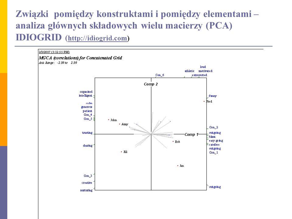 Związki pomiędzy konstruktami i pomiędzy elementami – analiza głównych składowych wielu macierzy (PCA) IDIOGRID ( http://idiogrid.com) http://idiogrid