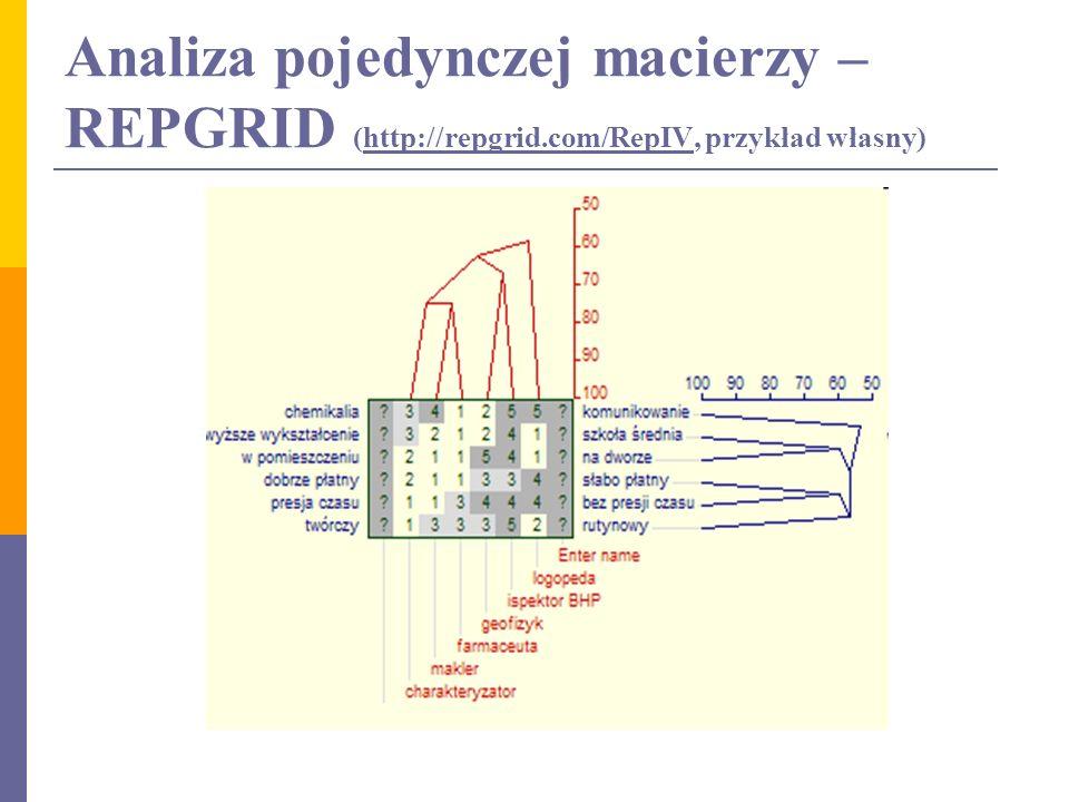 Analiza pojedynczej macierzy – REPGRID (http://repgrid.com/RepIV, przykład własny)http://repgrid.com/RepIV