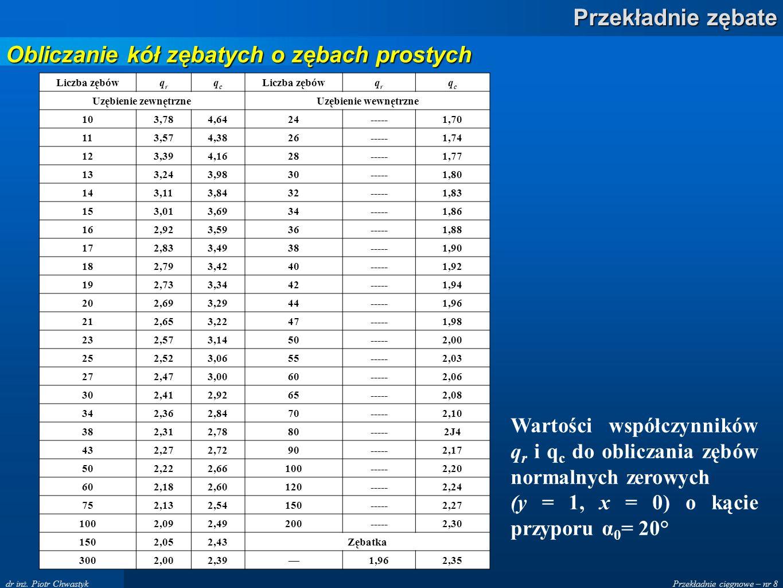 Przekładnie cięgnowe – nr 8 Przekładnie zębate dr inż. Piotr Chwastyk Liczba zębówqrqr qcqc qrqr qcqc Uzębienie zewnętrzneUzębienie wewnętrzne 103,784