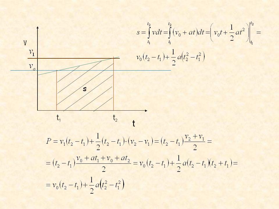 Droga jest równa polu zawartemu pomiędzy osią czasu a krzywą przedstawiającą zależność