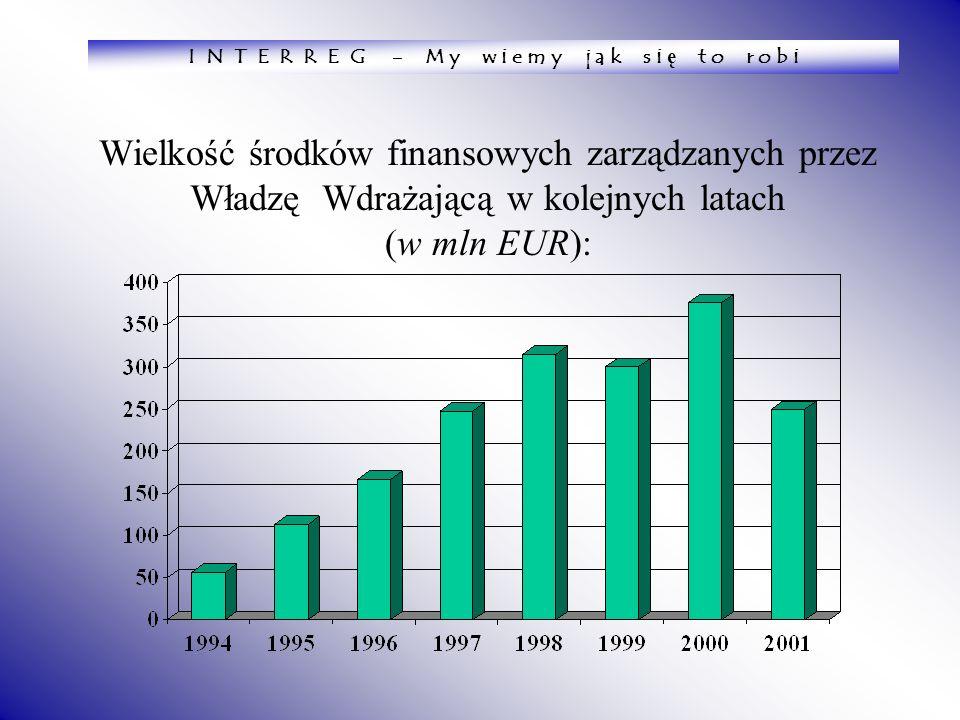 Wielkość środków finansowych zarządzanych przez Władzę Wdrażającą w kolejnych latach (w mln EUR): I N T E R R E G - M y w i e m y j a k s i ę t o r o