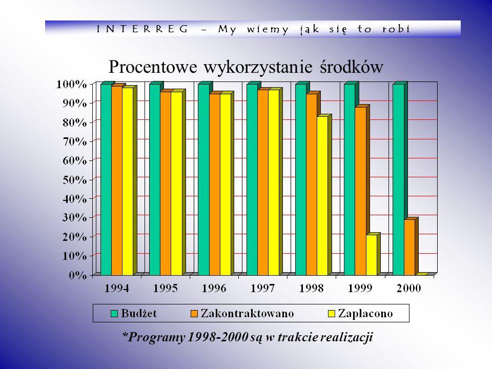 Procentowe wykorzystanie środków *Programy 1998-2000 są w trakcie realizacji I N T E R R E G - M y w i e m y j a k s i ę t o r o b i