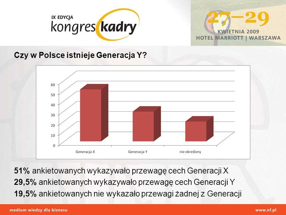 Czy w Polsce istnieje Generacja Y? 51% ankietowanych wykazywało przewagę cech Generacji X 29,5% ankietowanych wykazywało przewagę cech Generacji Y 19,