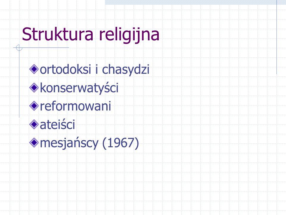 Struktura religijna ortodoksi i chasydzi konserwatyści reformowani ateiści mesjańscy (1967)