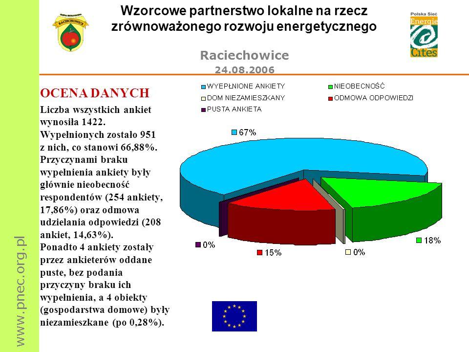 www.pnec.org.pl Wzorcowe partnerstwo lokalne na rzecz zrównoważonego rozwoju energetycznego Raciechowice 24.08.2006 OCENA DANYCH Liczba wszystkich ank