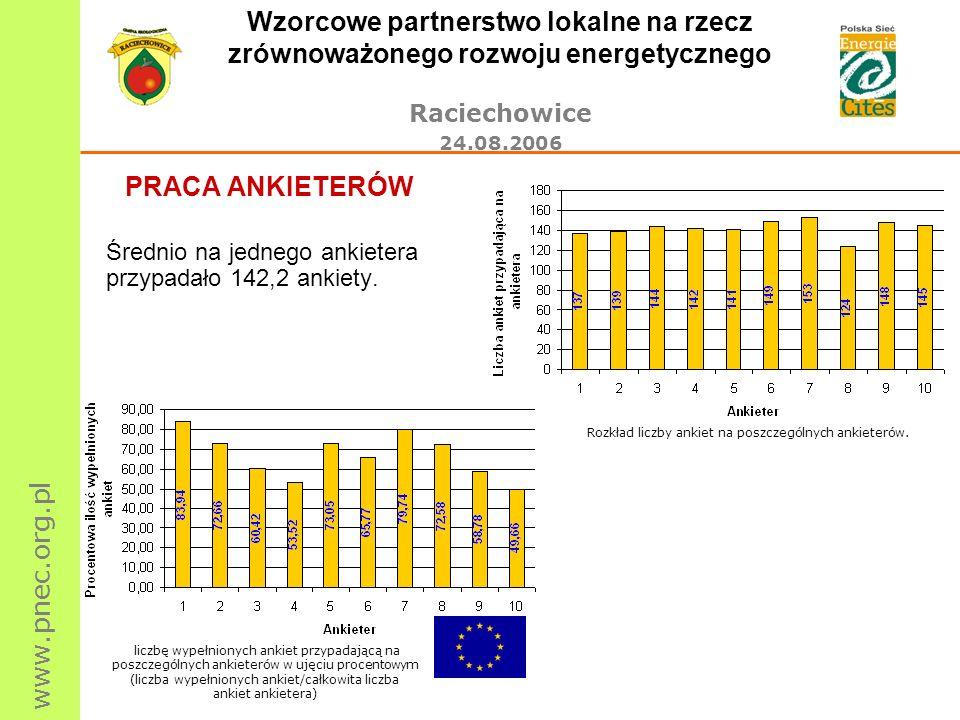 www.pnec.org.pl Wzorcowe partnerstwo lokalne na rzecz zrównoważonego rozwoju energetycznego Raciechowice 24.08.2006 PRACA ANKIETERÓW Średnio na jedneg