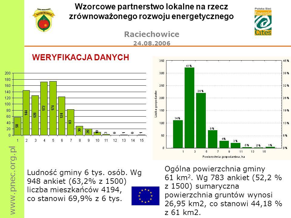 www.pnec.org.pl Wzorcowe partnerstwo lokalne na rzecz zrównoważonego rozwoju energetycznego Raciechowice 24.08.2006 WERYFIKACJA DANYCH Ludność gminy 6