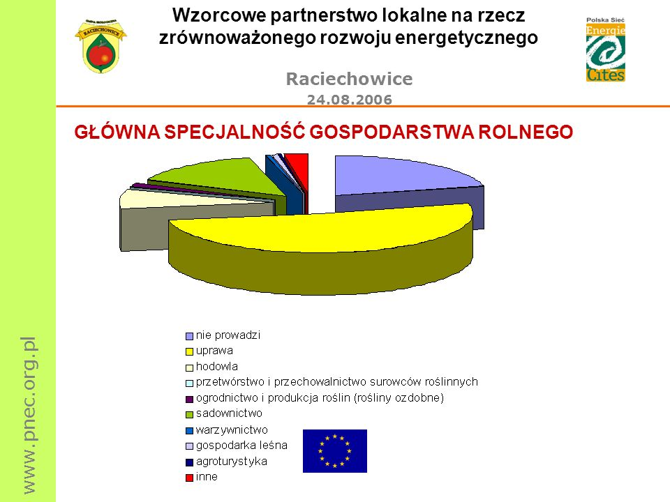 www.pnec.org.pl Wzorcowe partnerstwo lokalne na rzecz zrównoważonego rozwoju energetycznego Raciechowice 24.08.2006 GŁÓWNA SPECJALNOŚĆ GOSPODARSTWA RO