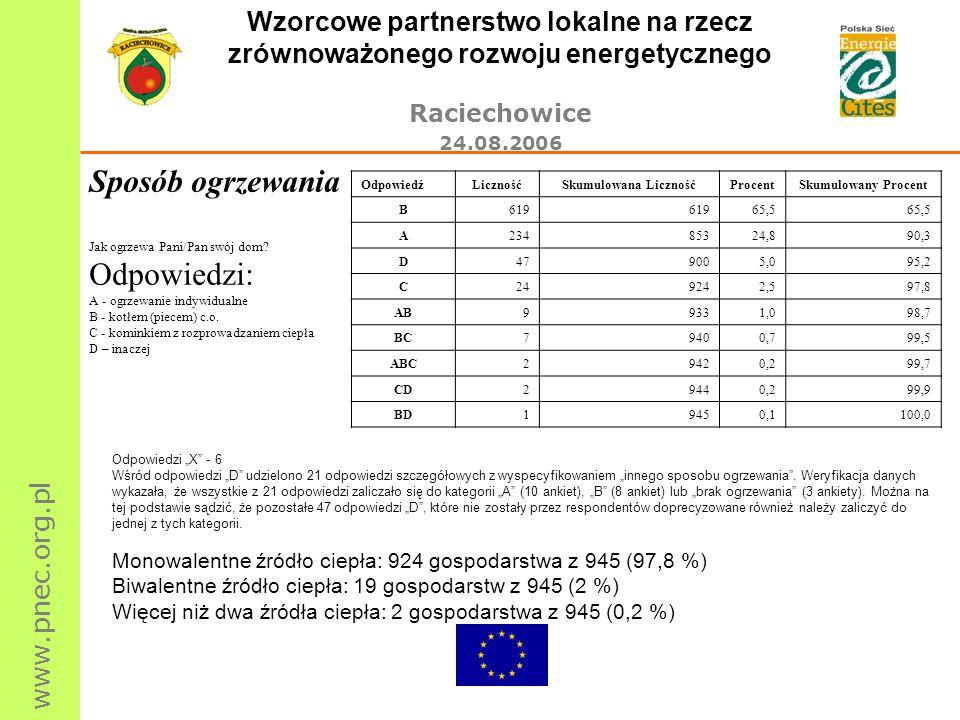 www.pnec.org.pl Wzorcowe partnerstwo lokalne na rzecz zrównoważonego rozwoju energetycznego Raciechowice 24.08.2006 Sposób ogrzewania Jak ogrzewa Pani