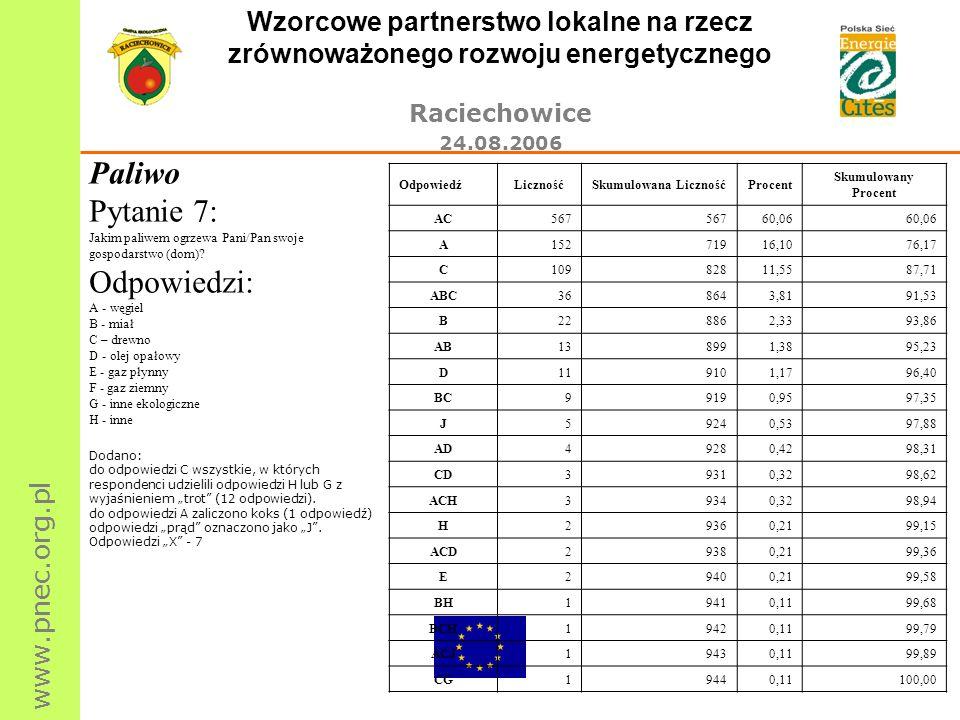 www.pnec.org.pl Wzorcowe partnerstwo lokalne na rzecz zrównoważonego rozwoju energetycznego Raciechowice 24.08.2006 Paliwo Pytanie 7: Jakim paliwem og
