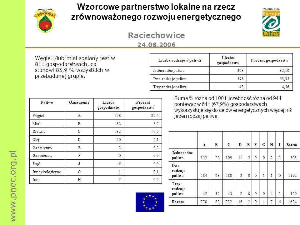 www.pnec.org.pl Wzorcowe partnerstwo lokalne na rzecz zrównoważonego rozwoju energetycznego Raciechowice 24.08.2006 PaliwoOznaczenieLiczba gospodarstw