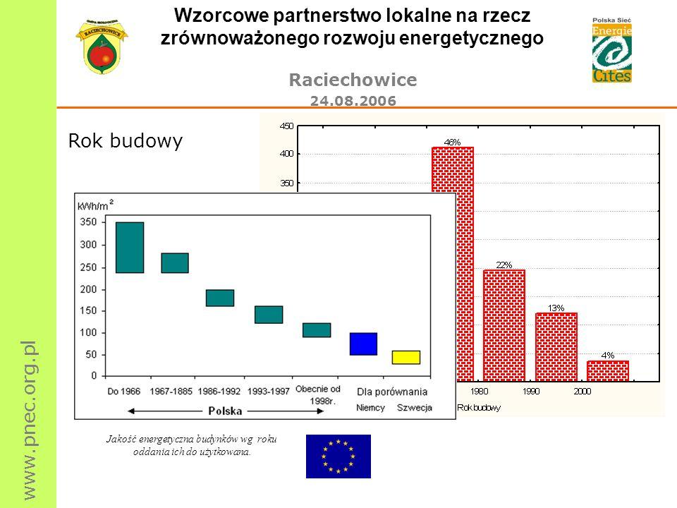 www.pnec.org.pl Wzorcowe partnerstwo lokalne na rzecz zrównoważonego rozwoju energetycznego Raciechowice 24.08.2006 Rok budowy Jakość energetyczna bud