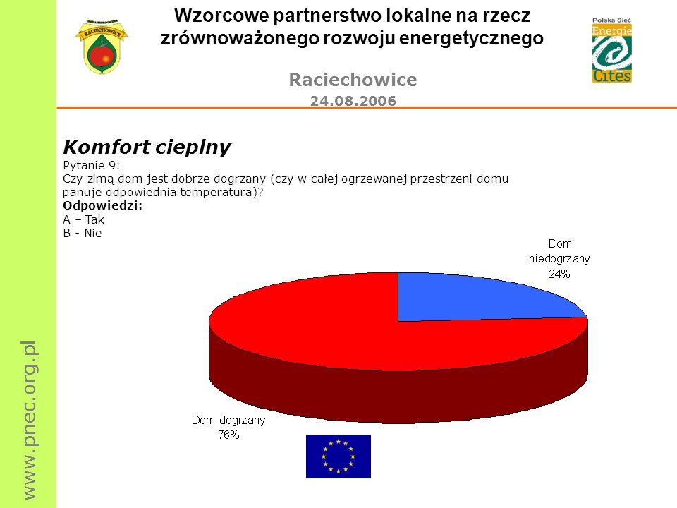 www.pnec.org.pl Wzorcowe partnerstwo lokalne na rzecz zrównoważonego rozwoju energetycznego Raciechowice 24.08.2006 Komfort cieplny Pytanie 9: Czy zim