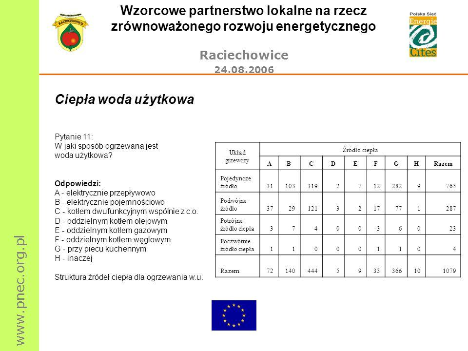 www.pnec.org.pl Wzorcowe partnerstwo lokalne na rzecz zrównoważonego rozwoju energetycznego Raciechowice 24.08.2006 Ciepła woda użytkowa Pytanie 11: W