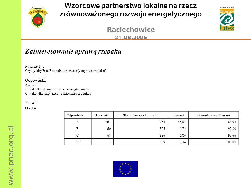 www.pnec.org.pl Wzorcowe partnerstwo lokalne na rzecz zrównoważonego rozwoju energetycznego Raciechowice 24.08.2006 Zainteresowanie uprawą rzepaku Pyt
