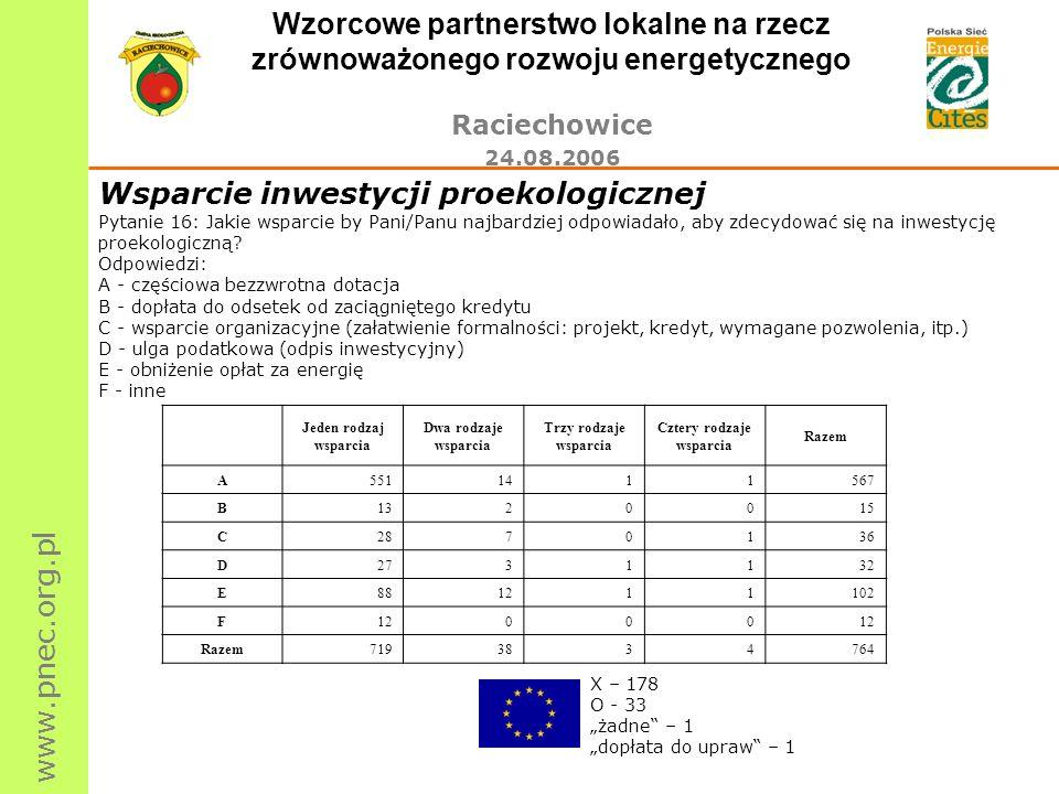 www.pnec.org.pl Wzorcowe partnerstwo lokalne na rzecz zrównoważonego rozwoju energetycznego Raciechowice 24.08.2006 Jeden rodzaj wsparcia Dwa rodzaje