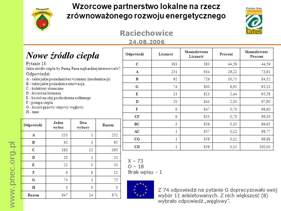 www.pnec.org.pl Wzorcowe partnerstwo lokalne na rzecz zrównoważonego rozwoju energetycznego Raciechowice 24.08.2006 Nowe źródło ciepła Pytanie 18: Jak