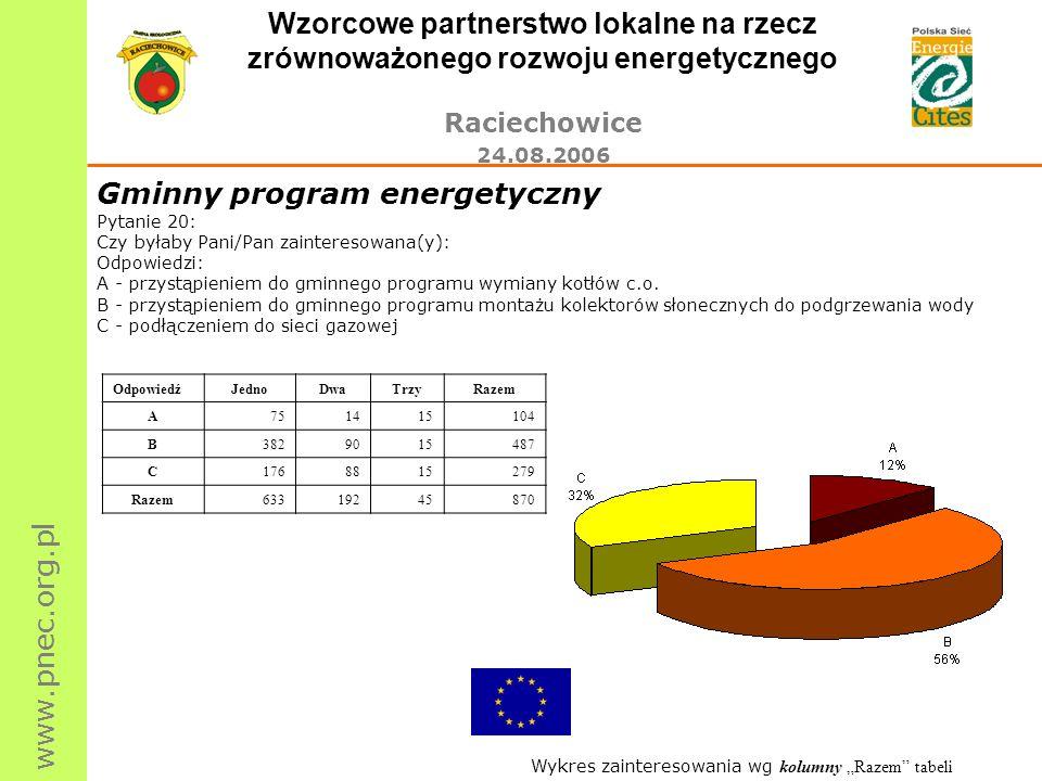 www.pnec.org.pl Wzorcowe partnerstwo lokalne na rzecz zrównoważonego rozwoju energetycznego Raciechowice 24.08.2006 Gminny program energetyczny Pytani