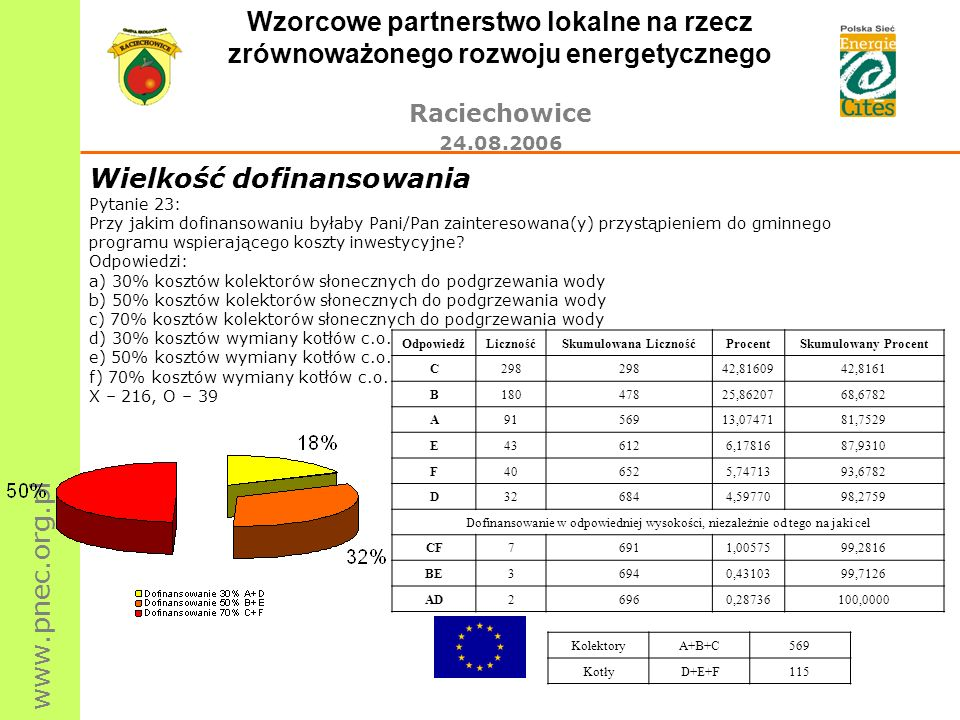 www.pnec.org.pl Wzorcowe partnerstwo lokalne na rzecz zrównoważonego rozwoju energetycznego Raciechowice 24.08.2006 Wielkość dofinansowania Pytanie 23