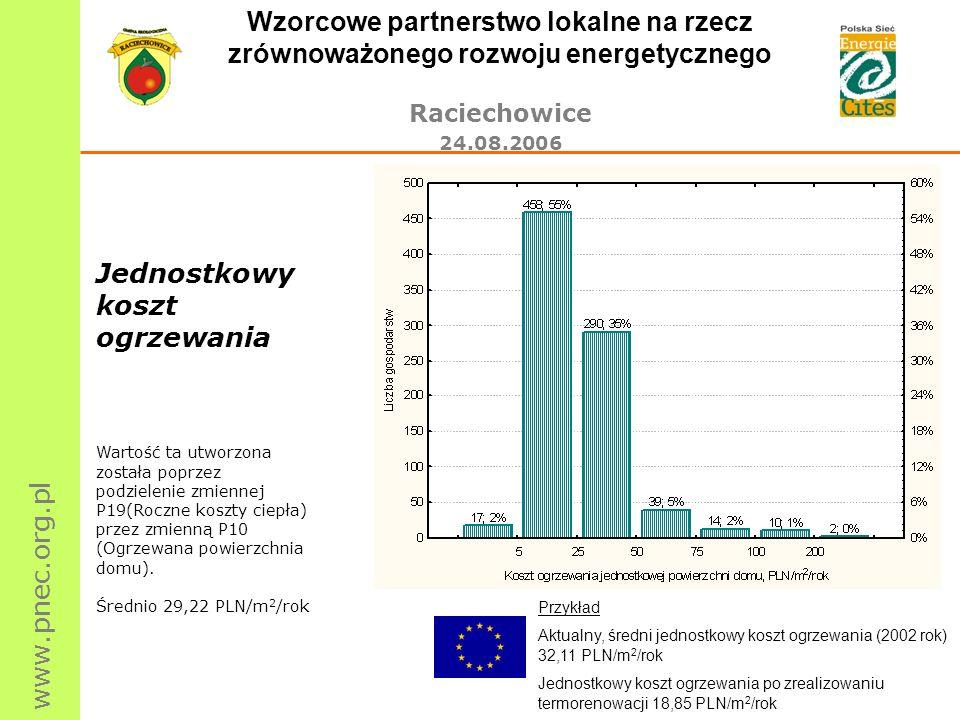 www.pnec.org.pl Wzorcowe partnerstwo lokalne na rzecz zrównoważonego rozwoju energetycznego Raciechowice 24.08.2006 Jednostkowy koszt ogrzewania Warto