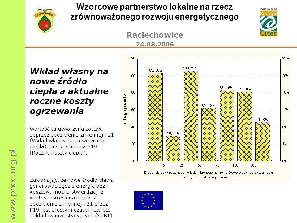 www.pnec.org.pl Wzorcowe partnerstwo lokalne na rzecz zrównoważonego rozwoju energetycznego Raciechowice 24.08.2006 Wkład własny na nowe źródło ciepła