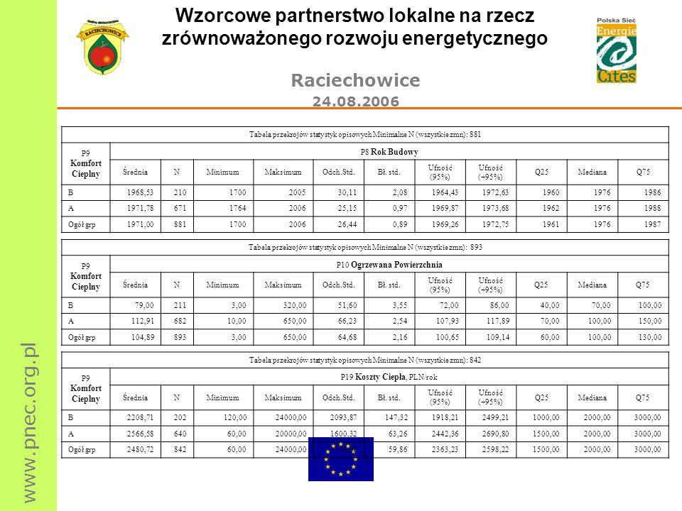www.pnec.org.pl Wzorcowe partnerstwo lokalne na rzecz zrównoważonego rozwoju energetycznego Raciechowice 24.08.2006 Tabela przekrojów statystyk opisow