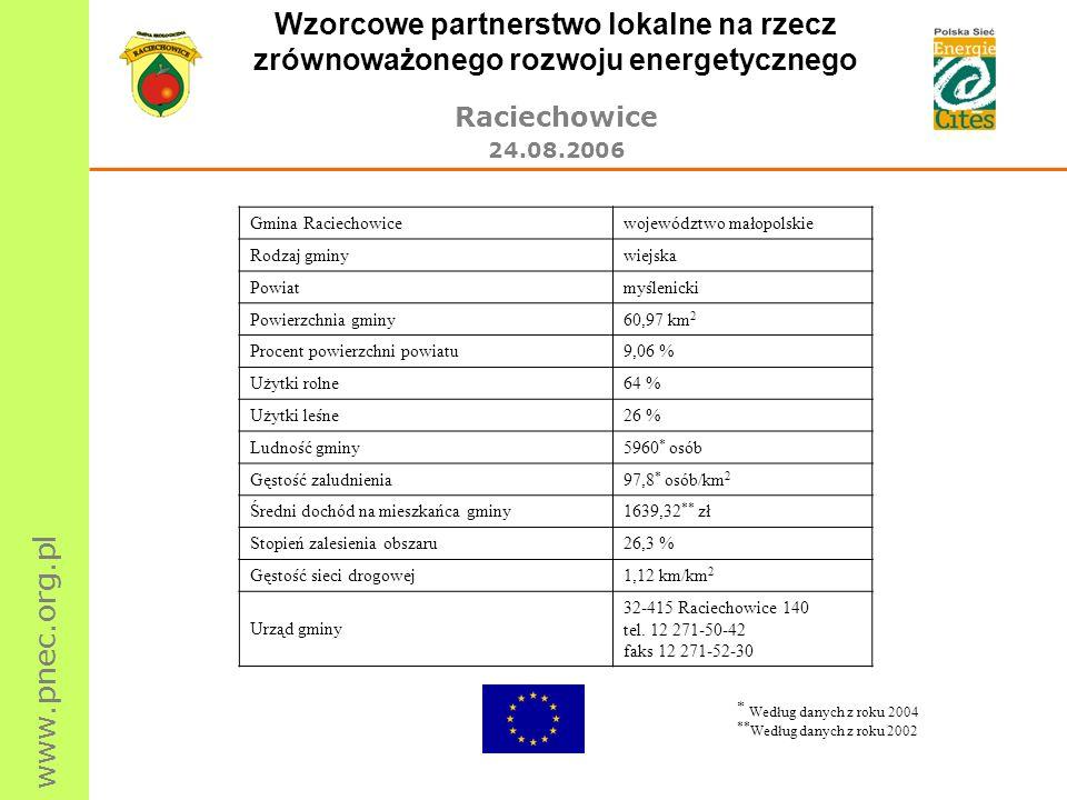 www.pnec.org.pl Wzorcowe partnerstwo lokalne na rzecz zrównoważonego rozwoju energetycznego Raciechowice 24.08.2006 Gmina Raciechowicewojewództwo mało