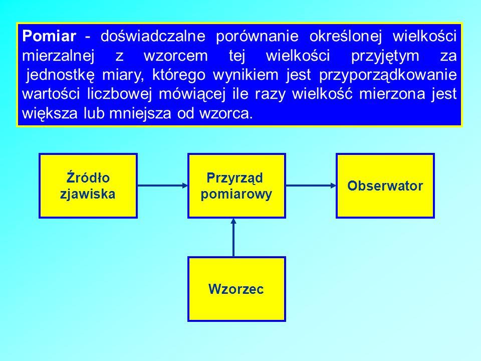 Źródło zjawiska Przyrząd pomiarowy Obserwator Wzorzec Pomiar - doświadczalne porównanie określonej wielkości mierzalnej z wzorcem tej wielkości przyję