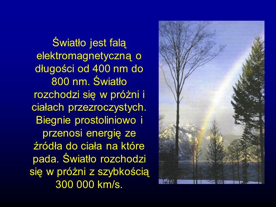 Światło jest falą elektromagnetyczną o długości od 400 nm do 800 nm.