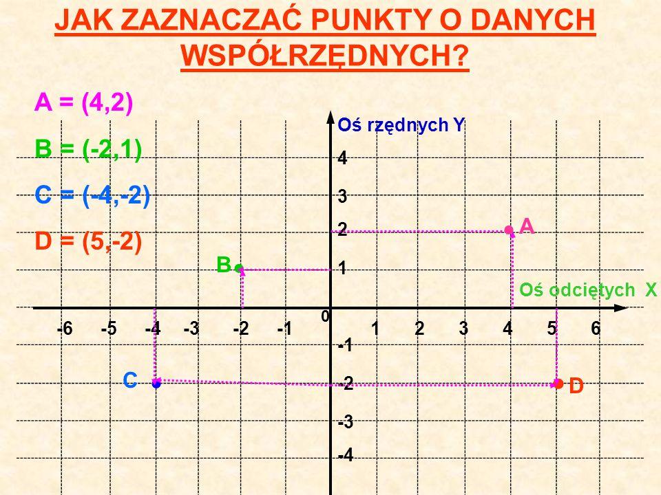 JAK ODCZYTYWAĆ WSPÓŁRZĘDNE PUNKTÓW? 132654 4 3 2 1 -6-5-4-3-2 -4 -3 -2 0 Oś rzędnych Y AB DC = (3,4 ) (-3,4) (-5,-3) = (5,-3) Oś odciętych X