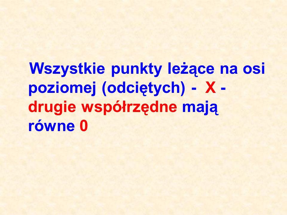 12 1 X Y A 1 (-7;0) A 4 (3;0) A 5 (5;0) A 2 (-5;0) A 3 (-3;0)