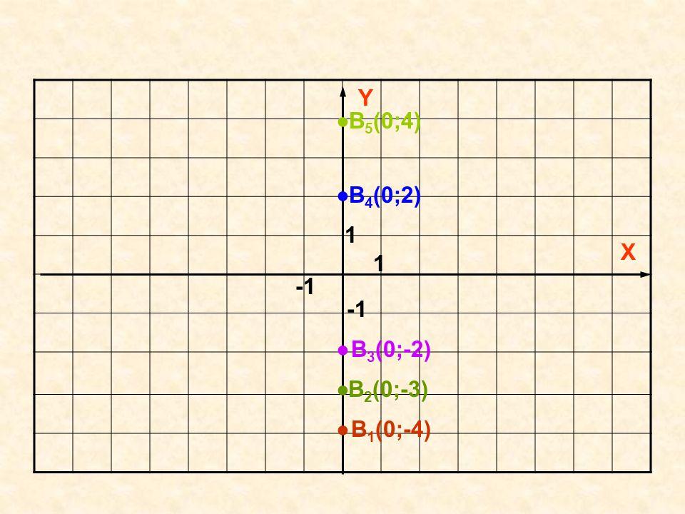 Wszystkie punkty leżące na osi poziomej (odciętych) - X - drugie współrzędne mają równe 0